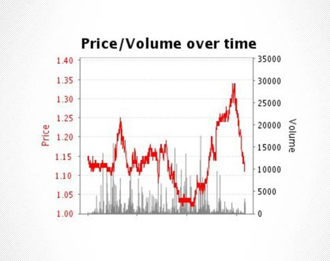 Trading on Betfair: How do I get started?
