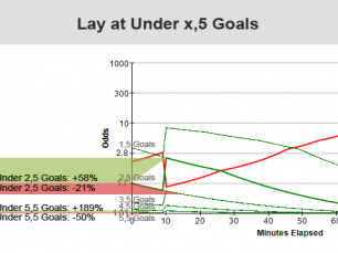 """Trading tecnique: """"Lay Under"""" on the first minutes of the match"""