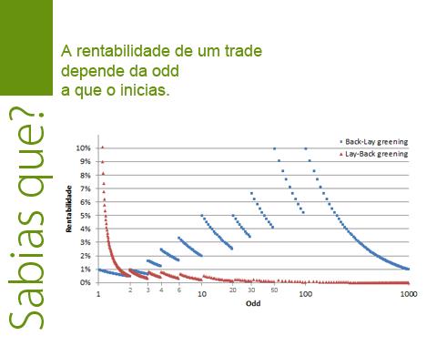 Rentabilidade de um trade em função do valor da odd